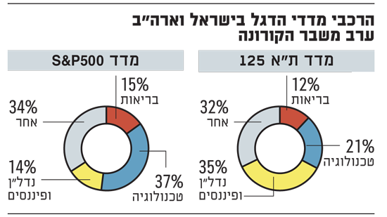הרכבי מדדי הדגל בישראל וארהב ערב משבר הקורונה