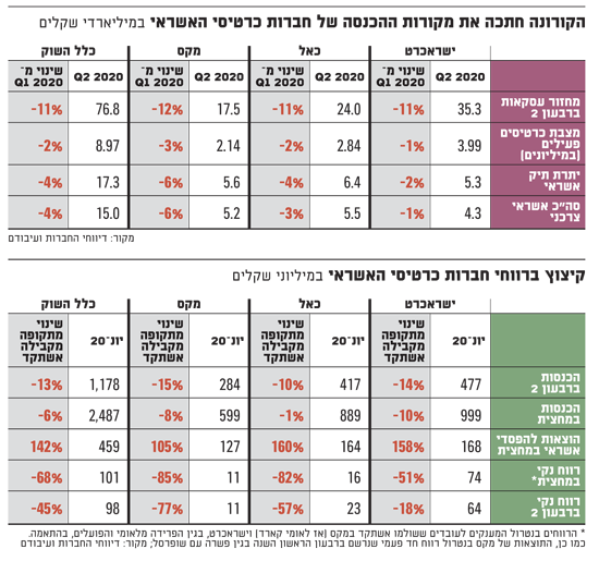 הקורונה חתכה את מקורות ההכנסה של חברות כרטיסי האשראי