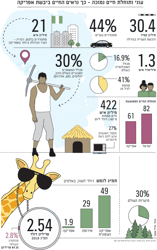 עוני ותוחלת החיים נמוכה באפריקה