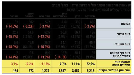 תוצאות הרבעון השני של חברות ה-IT  בתל אביב