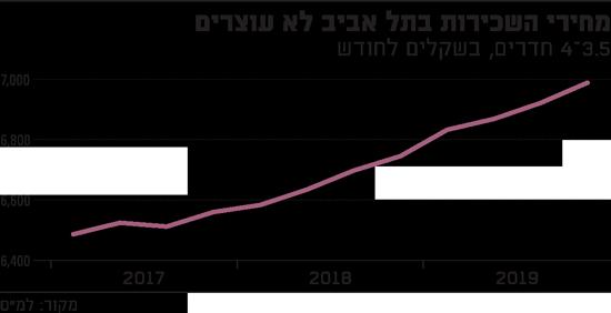 מחירי השכירות בתל אביב לא עוצרים