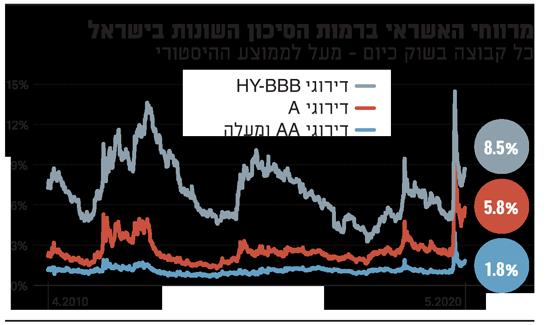 מרווחי האשראי ברמות הסיכון השונות בישראל