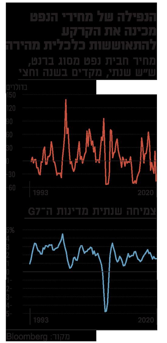 הנפילה של מחירי הנפט מכינה את הקרקע להתאוששות כלכלית מהירה