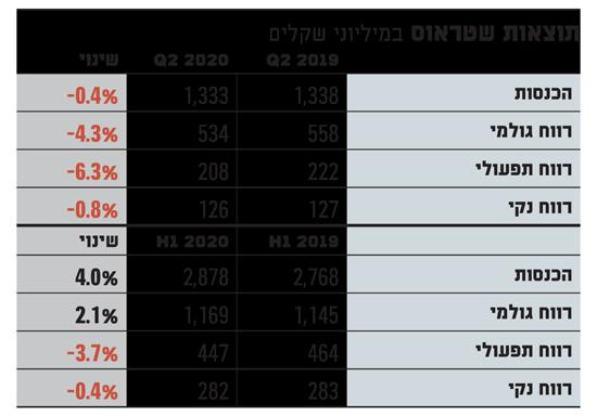 תוצאות שטראוס טבלה
