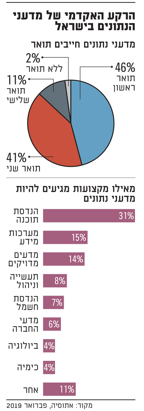 מה הרקע האקדמי של מדעני הנתונים בישראל