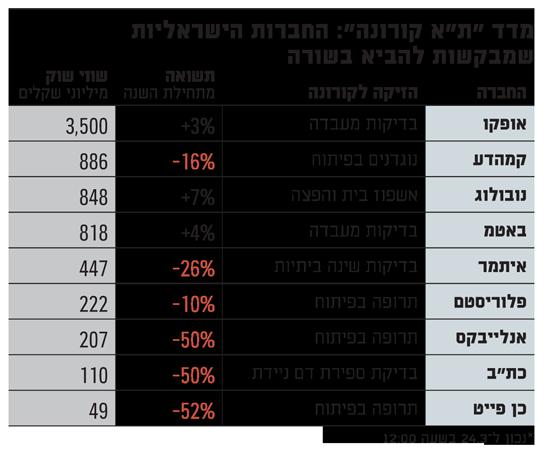 מדד תא קורונה  החברות הישראליות שמביאות בשורות בתחום הקורונה