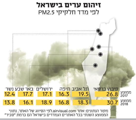 זיהום ערים בישראל