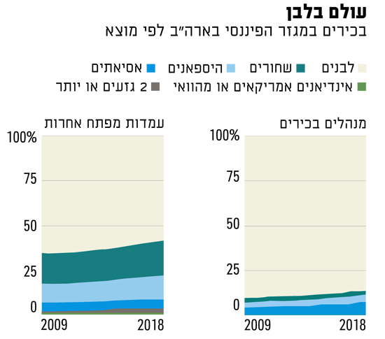 """נתונים: נציבות שוויון הזדמנויות בתעסוקה בארה""""ב"""