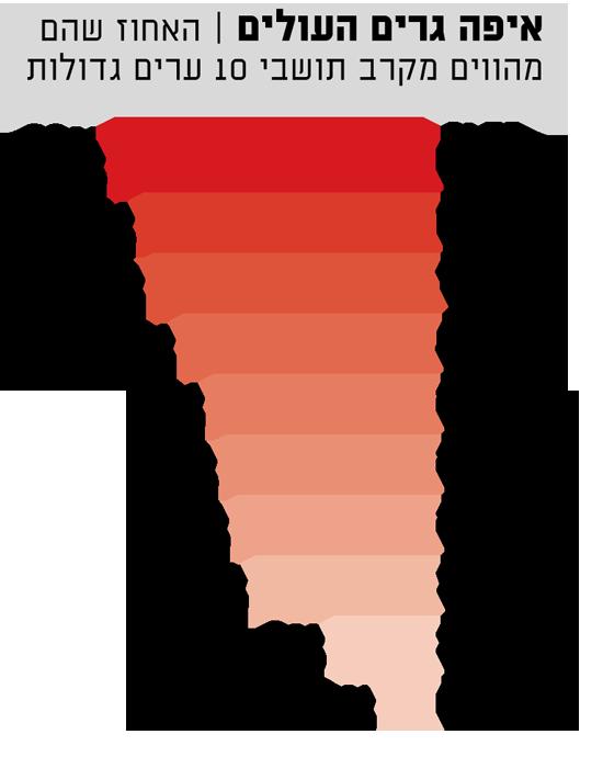 העלייה מברית המועצות לשעבר. במספרים