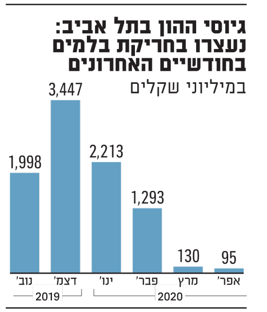 גיוסי ההון בתל אביב