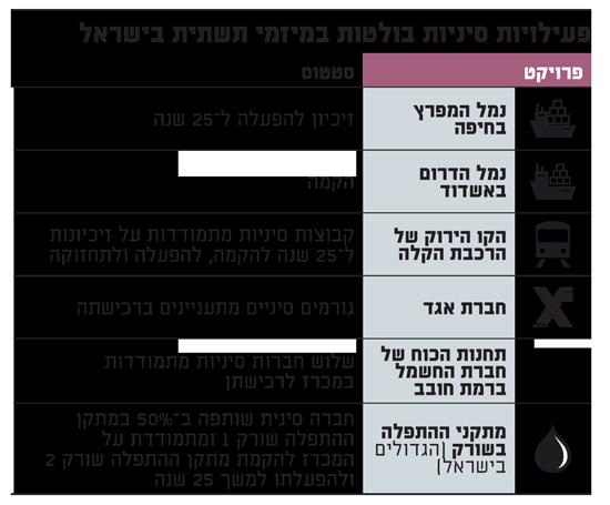 פעילויות סיניות בולטות במיזמי תשתית בישראל