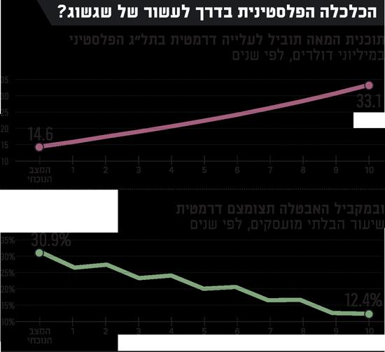 הכלכלה הפלסטינית בדרך לעשור של שגשוג