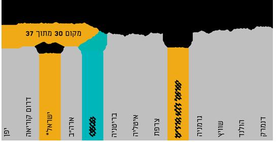 """מקור: מבחני פיז""""ה 2018"""
