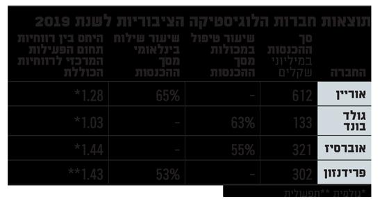 תוצאות חברות הלוגיסטיקה הציבוריות לשנת 2019