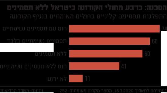 הסכנה כרבע מחולי הקורונה בישראל ללא תסמינים