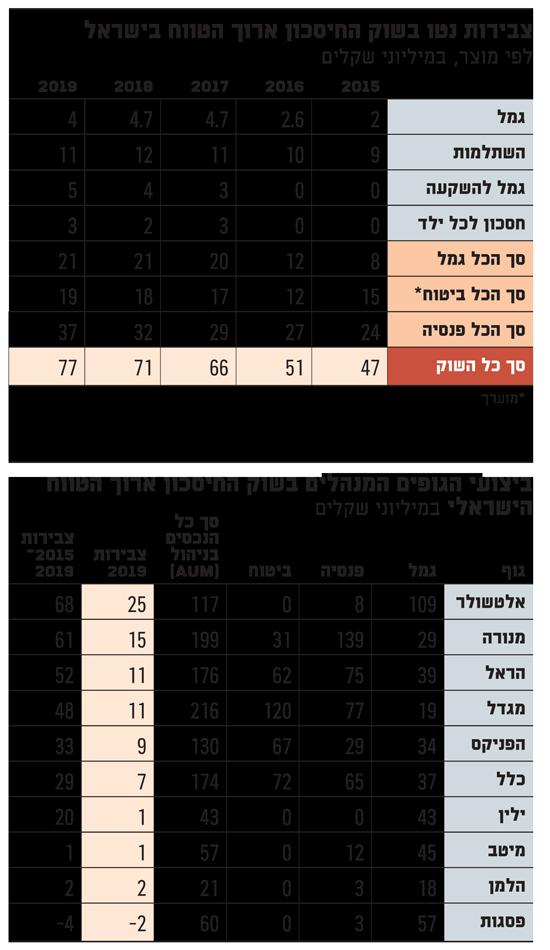 צבירות נטו בשוק החיסכון ארוך הטווח בישראל
