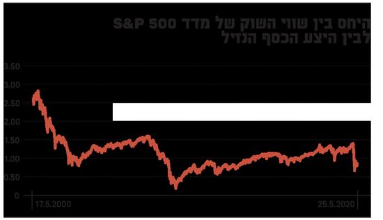 היחס בין שווי השוק של מדד S&P 500