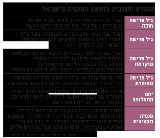 מונחים חשובים בתחום הפנסיה בישראל