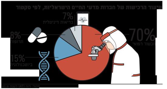 שיעור הרכישות של חברות מדעי החיים הישראליות, לפי סקטור