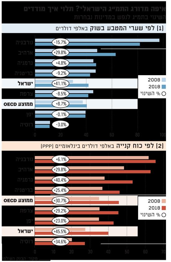 איפה מדורג התמג הישראלי