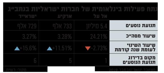 נתח פעילות בינלאומית של חברות ישראליות בנתבג