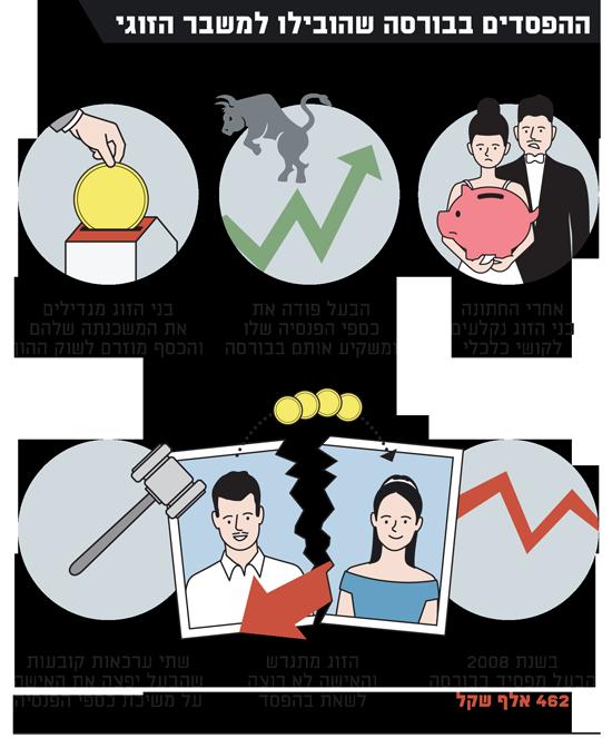 ההפסדים בבורסה שהובילו למשבר הזוגי - אתר
