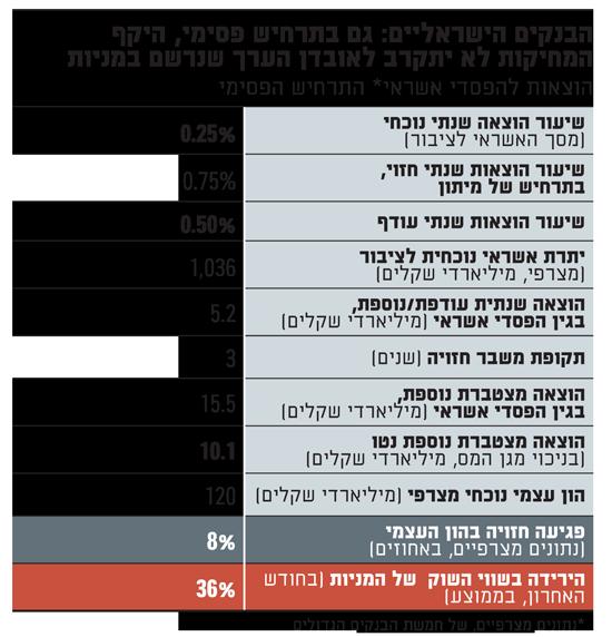 הבנקים הישראליים