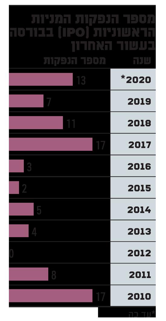 מספר הנפקות המניות הראשוניות (IPO) בבורסה בעשור האחרון