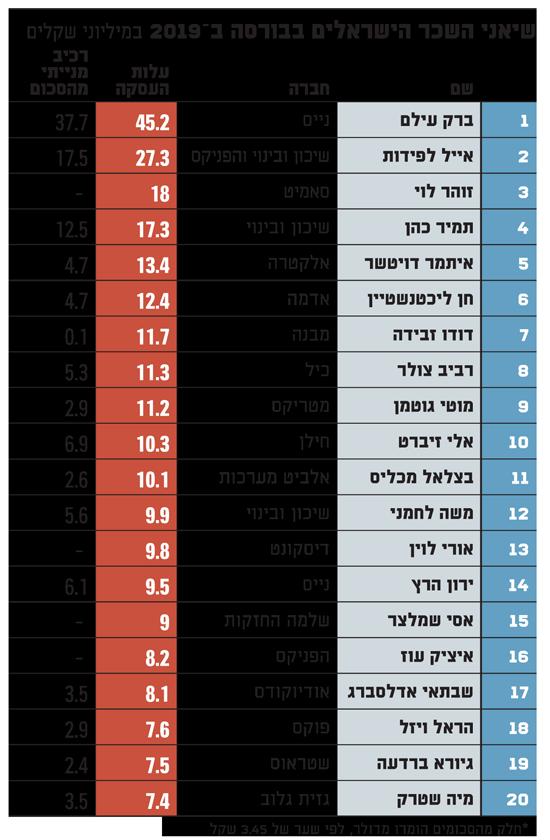 שיאני השכר הישראלים בבורסה 2019 - 23.4