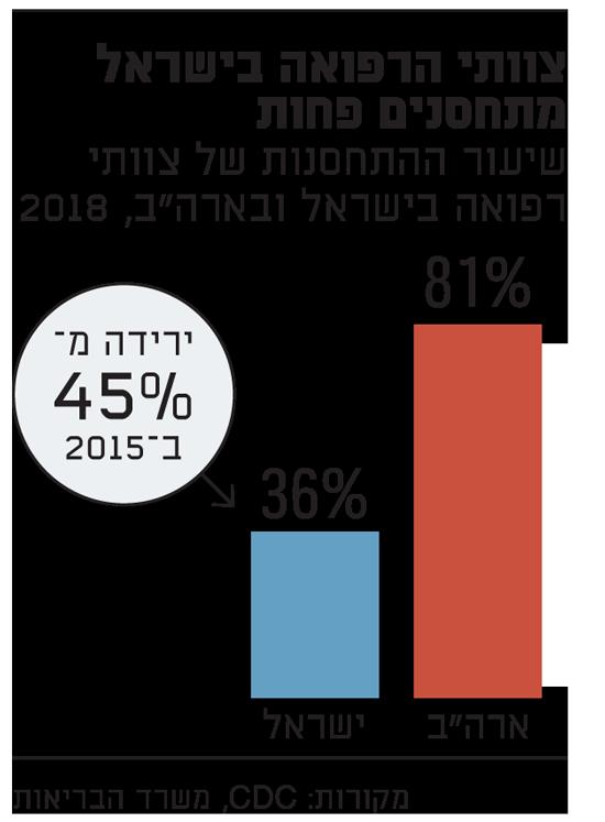 שיעור ההתחסנות של צוותי הרפואה בישראל-1