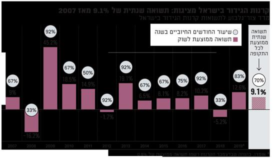 מדד צור גלבוע לתשואות קרנות הגידור בישראל-1