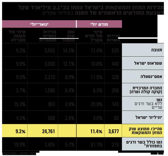 מכירות המזון והמשקאות בישראל