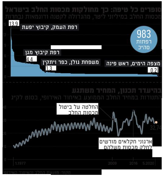 סופרים כל טיפה כך מחולקות מכסות החלב בישראל