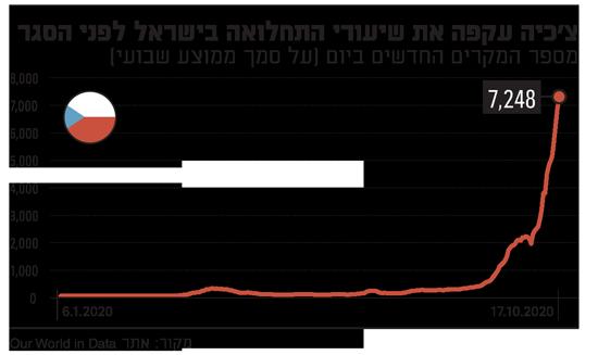 צכיה עקפה את שיעורי התחלואה בישראל לפני הסגר