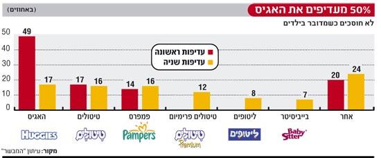 אינפו: 50% מעדיפים את האגיס