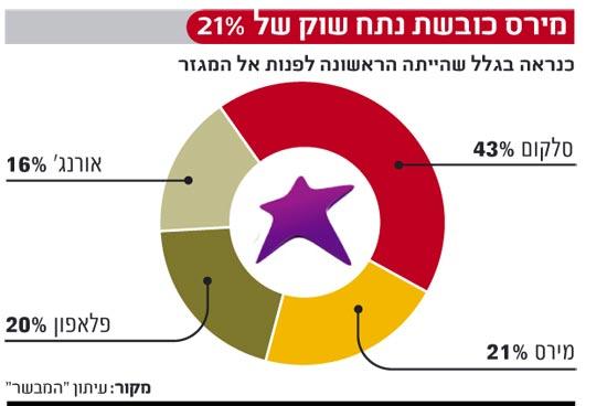 אינפו: מירס כובשת נתח שוק של 21%