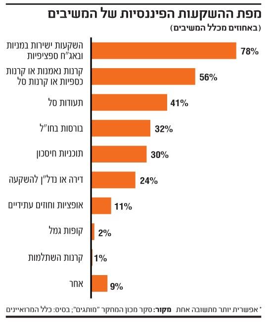 מפת ההשקעות הפיננסים של המשיבים