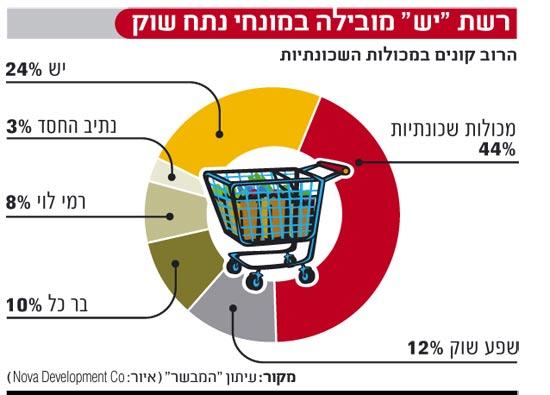 אינפו: רשת יש מובילה במונחי נתח שוק