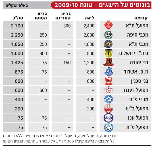 בונוסים על הישגים-עונת 2009-10