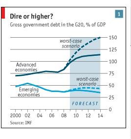 חוב ציבורי g20