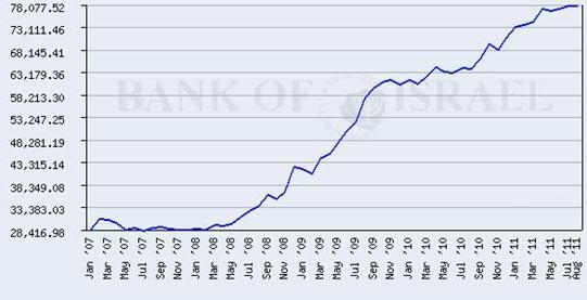 טל עבדה - בנק ישראל