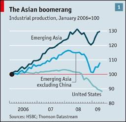 ייצור תעשייתי באסיה