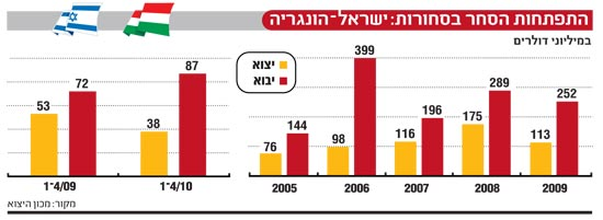 אינפו: התפתחות הסחר בסחורות, ישראל הונגריה