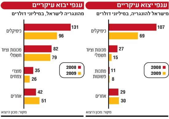 אינפו: יבוא יצוא עיקרי, ישראל הונגריה