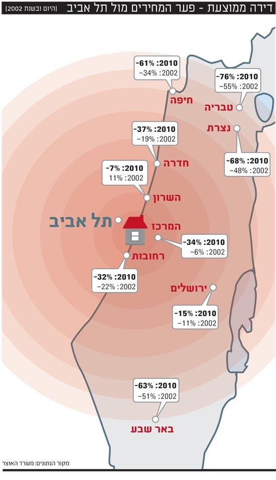 אינפו: דירה ממוצעת - פער המחירים מול תל אביב