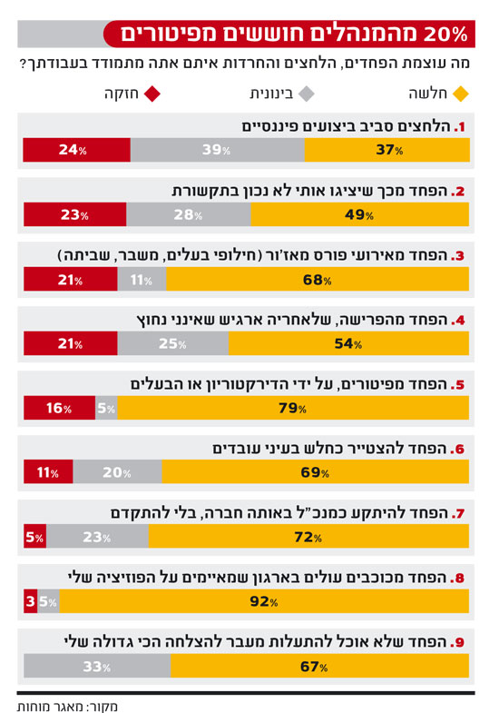אינפו: 20% מהמנהלים חוששים מפיטורים