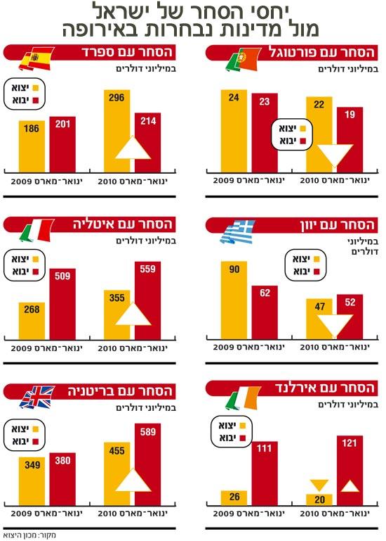 אינפו: יחסי הסחר של ישראל עם מדינות נבחרות באירופה