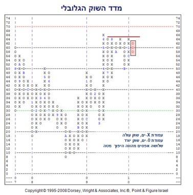 אברהם קוגל מדד השוק הגלובלי