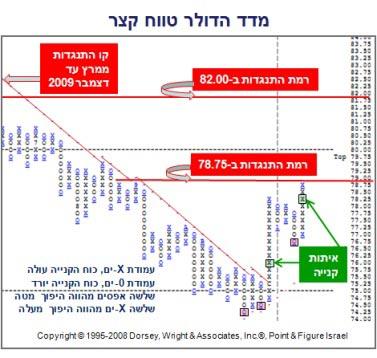 אברהם קוגל מדד הדולר