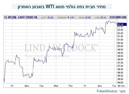 נפט סוף מרץ